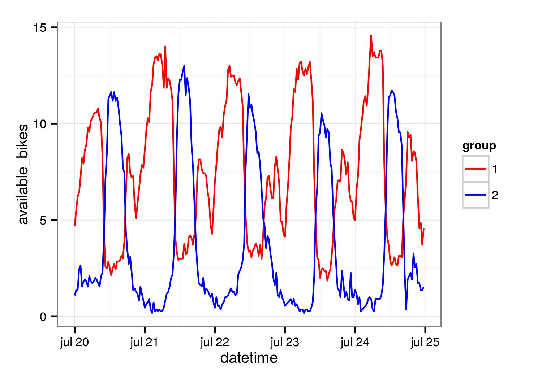 Uso de las bicicletas en fines de semana y en días laborables según patrón  por barrios