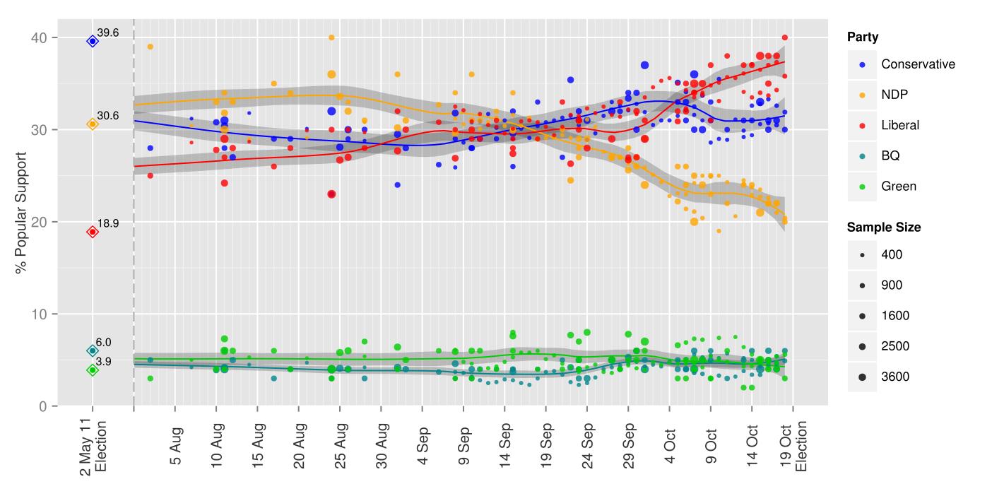 Resumen de encuestas durante la campaña electoral