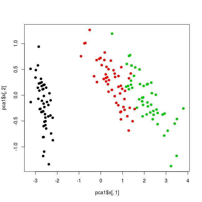 Simple PCA  plot