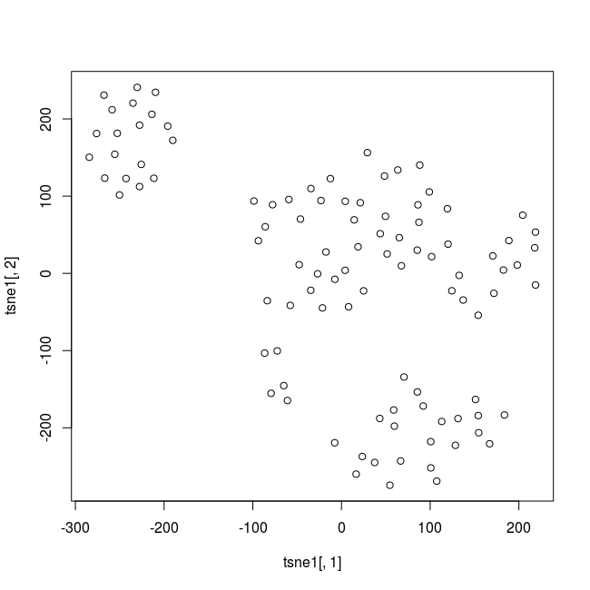 t-SNE plot with synthetic  data