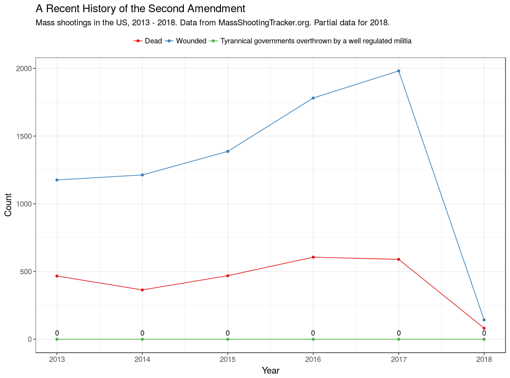 Second Amendment  casualties