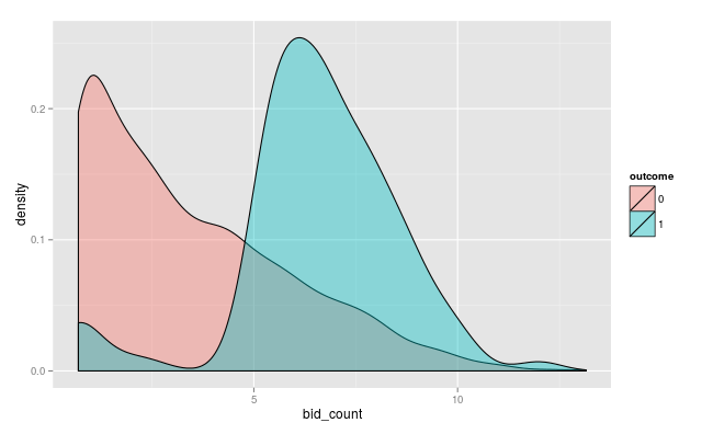 bid_count  variable